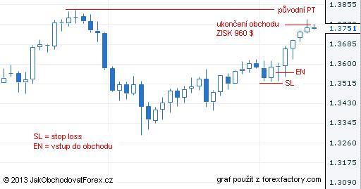 Forex obchod