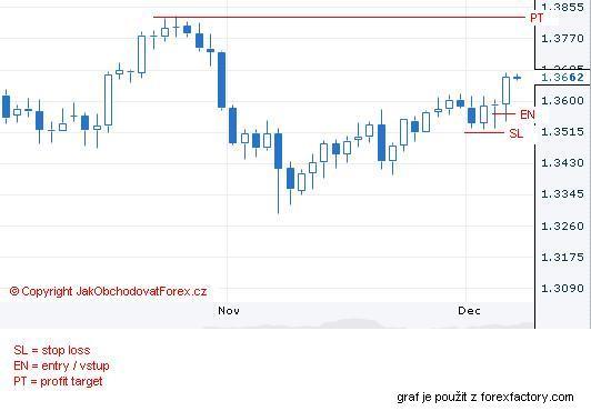 Aktuální obchod na EUR/USD