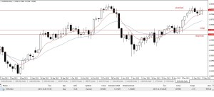 EUR/USD obchod v MetaTraderu
