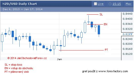 NZD-USD forex obchod