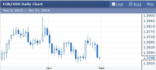 forex-obchod-EUR-USD-31-1-2014