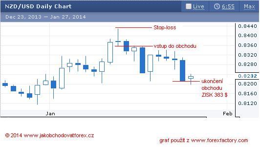 forex obchod NZD-USD 20-1-2014