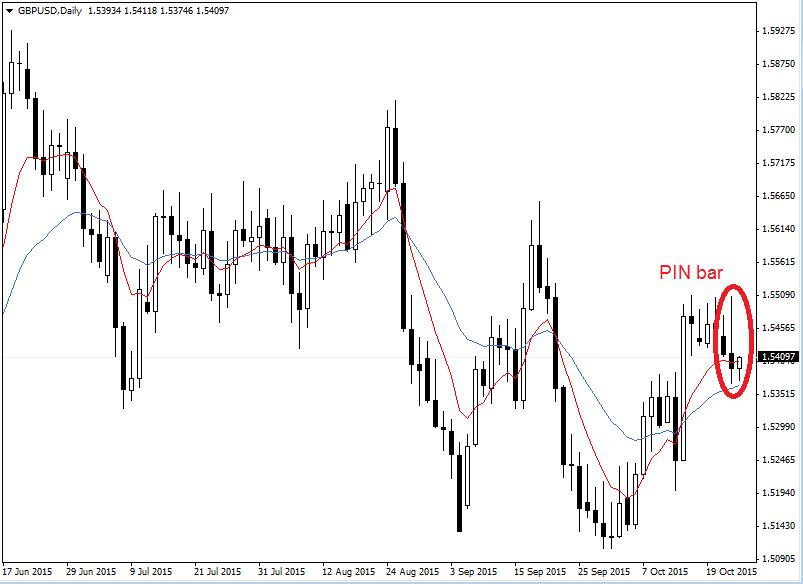 PIN bar denní graf GBP-USD